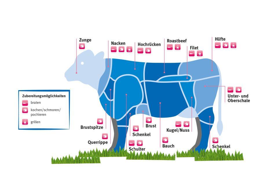 10x rindfleisch teile richtig zubereiten ratgeberzentrale. Black Bedroom Furniture Sets. Home Design Ideas